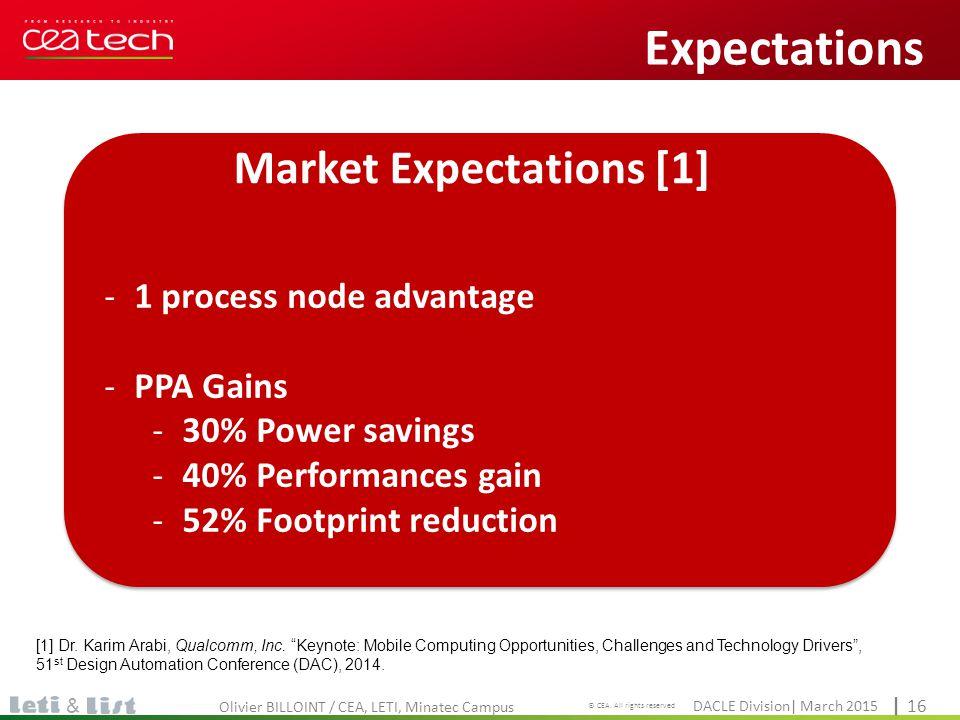 Market Expectations [1]